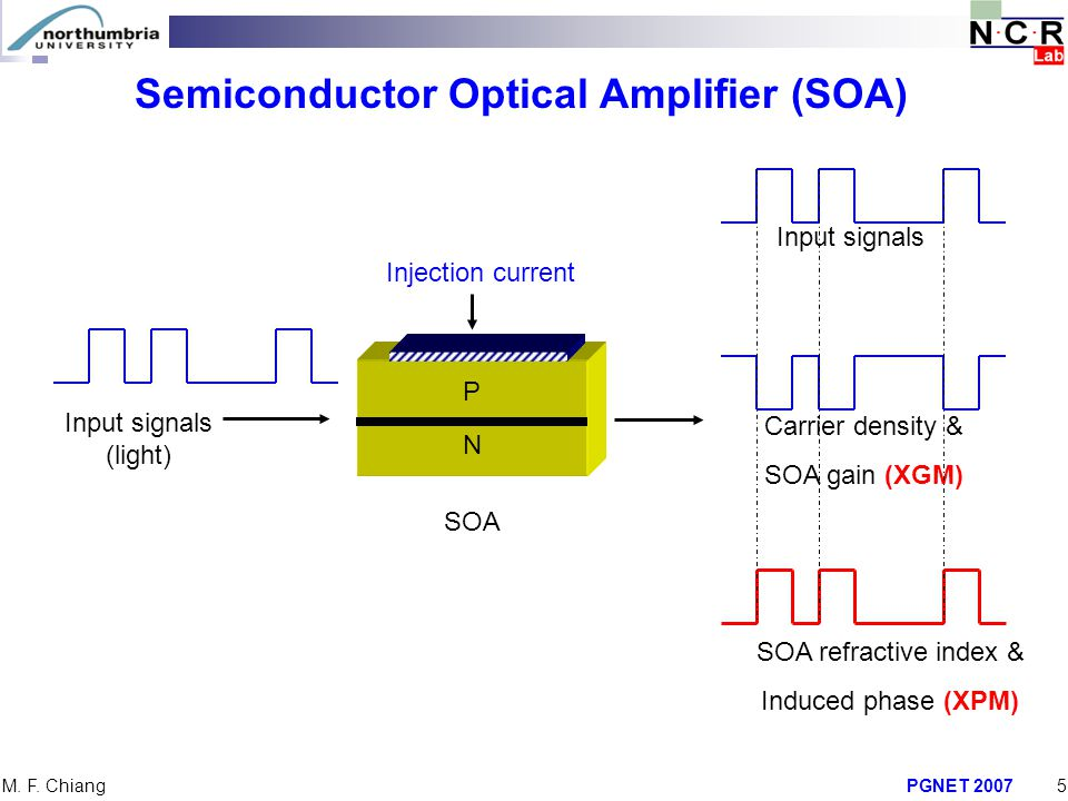 PGNET 20075 M. F. Chiang Semiconductor Optical Amplifier (SOA) Input signals (light) Carrier density & SOA gain (XGM) SOA refractive index & Induced p