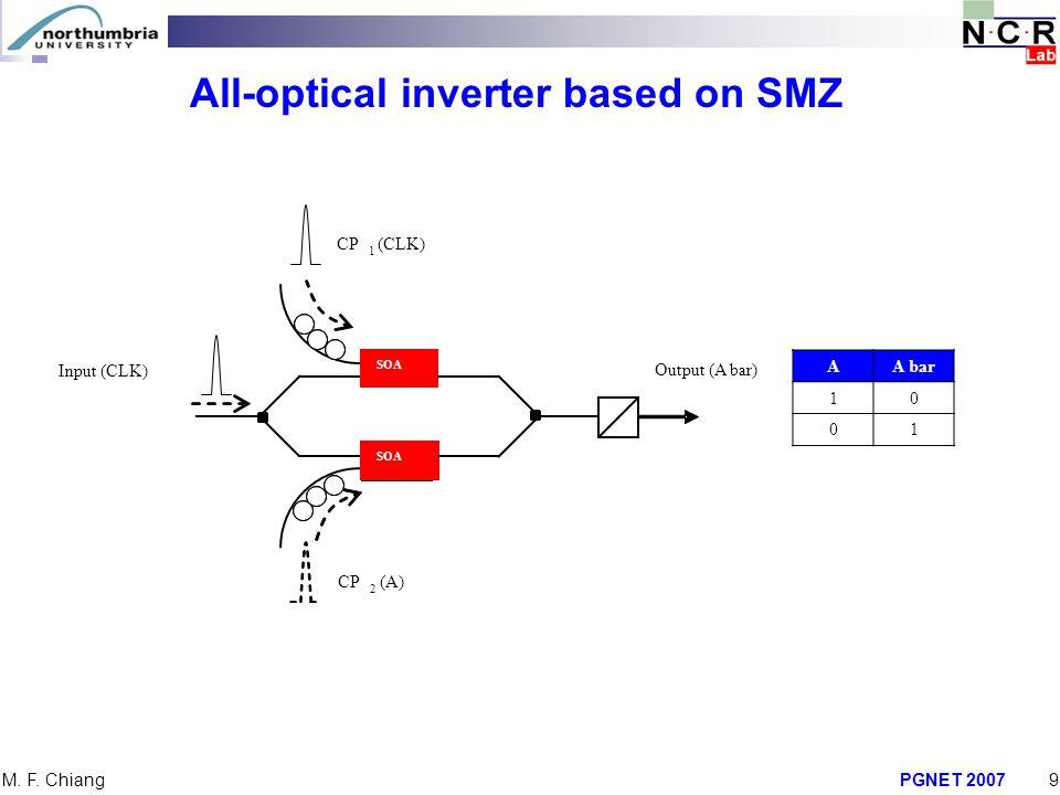 PGNET 20079 M. F. Chiang All-optical inverter based on SMZ AA bar 10 01 SOA Input (CLK) CP 1 (CLK) CP 2 (A) Output (A bar)