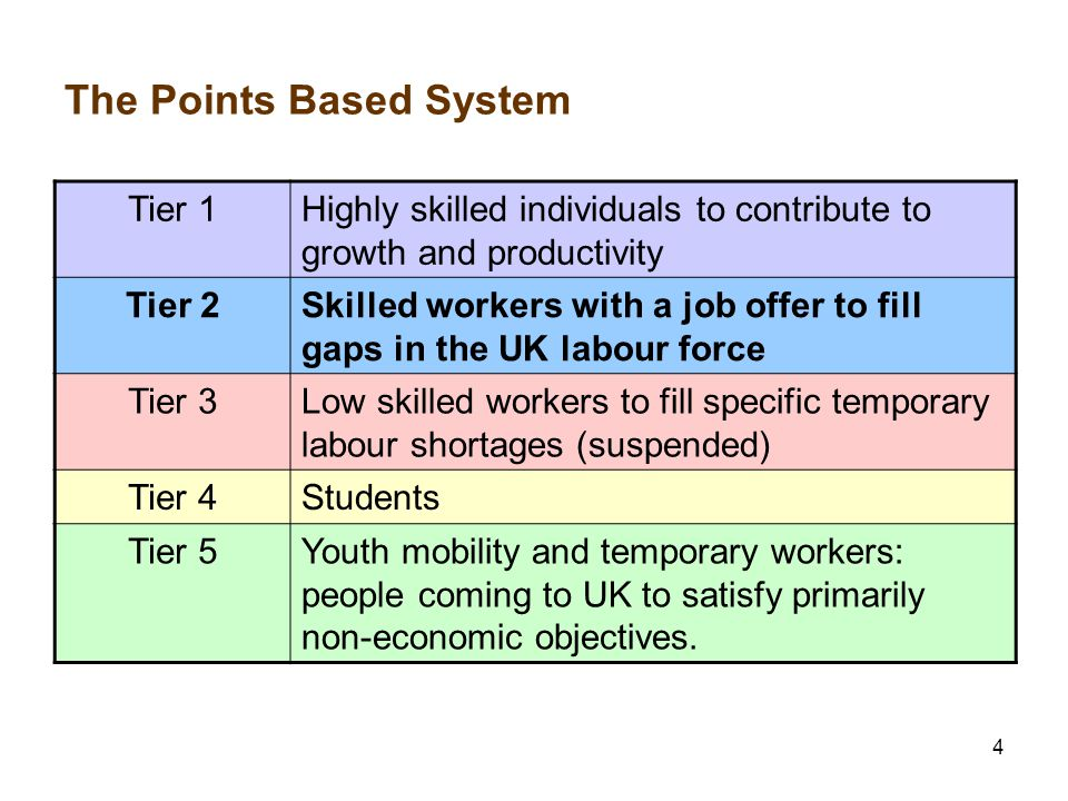 4 The Points Based System Tier 1Highly skilled individuals to contribute to growth and productivity Tier 2Skilled workers with a job offer to fill gaps in the UK labour force Tier 3Low skilled workers to fill specific temporary labour shortages (suspended) Tier 4Students Tier 5Youth mobility and temporary workers: people coming to UK to satisfy primarily non-economic objectives.