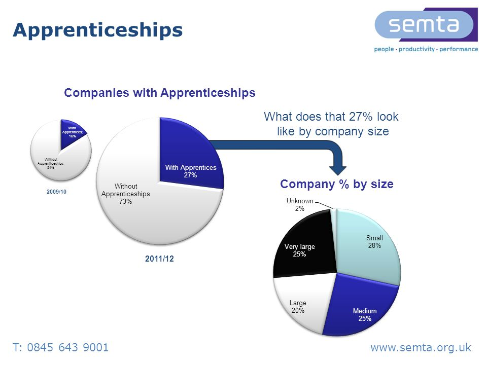 Apprenticeships What does that 27% look like by company size 2011/ /10 T: www.semta.org.uk