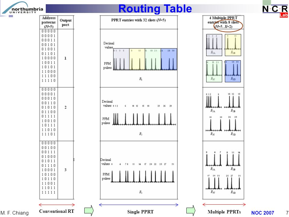 NOC 20077 M. F. Chiang Routing Table Conventional RT Single PPRTMultiple PPRTs