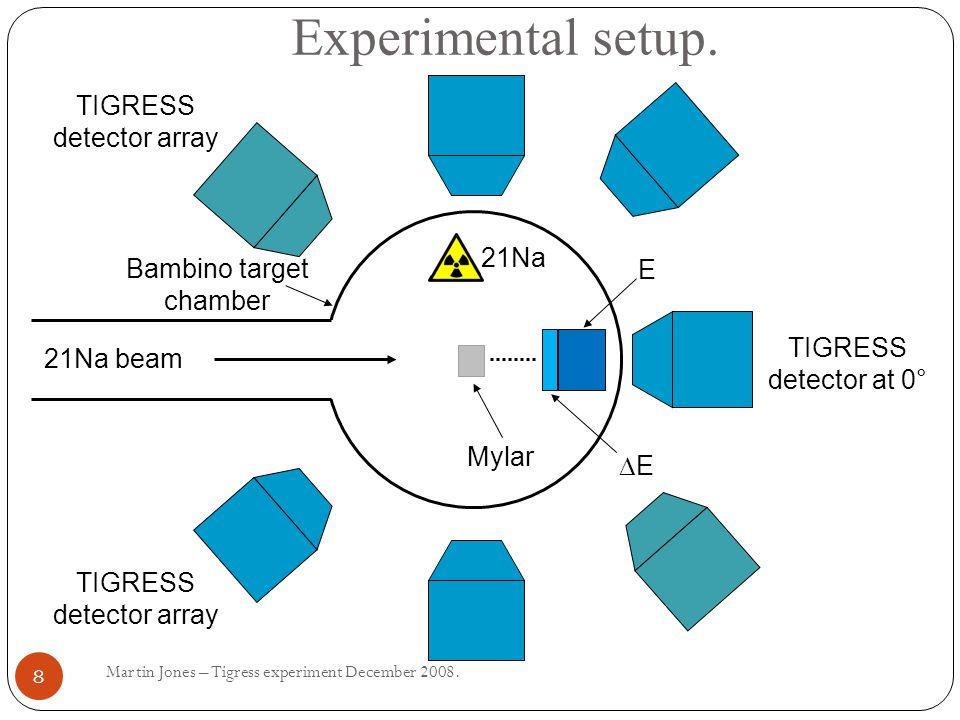 Experimental setup. Martin Jones – Tigress experiment December 2008.