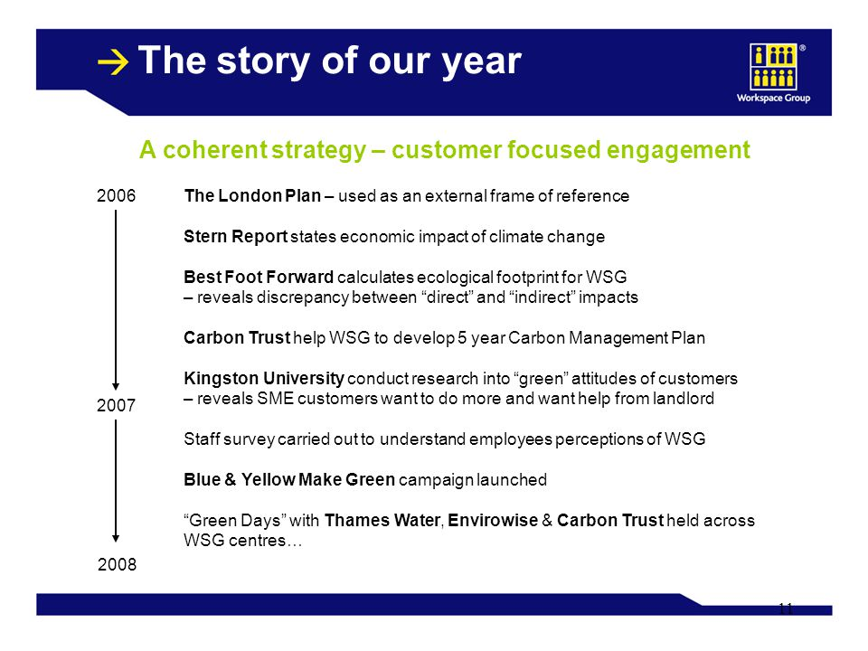 11 The story of our year A coherent strategy – customer focused engagement 2006The London Plan – used as an external frame of reference Stern Report states economic impact of climate change Best Foot Forward calculates ecological footprint for WSG – reveals discrepancy between direct and indirect impacts Carbon Trust help WSG to develop 5 year Carbon Management Plan Kingston University conduct research into green attitudes of customers – reveals SME customers want to do more and want help from landlord Staff survey carried out to understand employees perceptions of WSG Blue & Yellow Make Green campaign launched Green Days with Thames Water, Envirowise & Carbon Trust held across WSG centres…