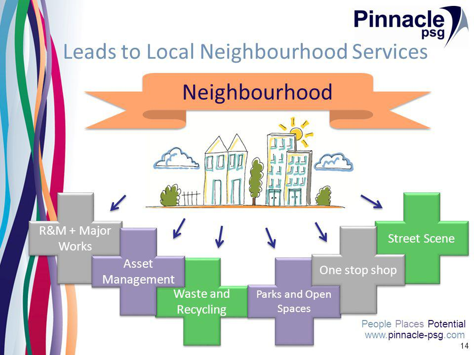 www.pinnacle-psg.com People Places Potential 14 Leads to Local Neighbourhood Services Waste and Recycling Street Scene Parks and Open Spaces One stop shop Neighbourhood R&M + Major Works Asset Management
