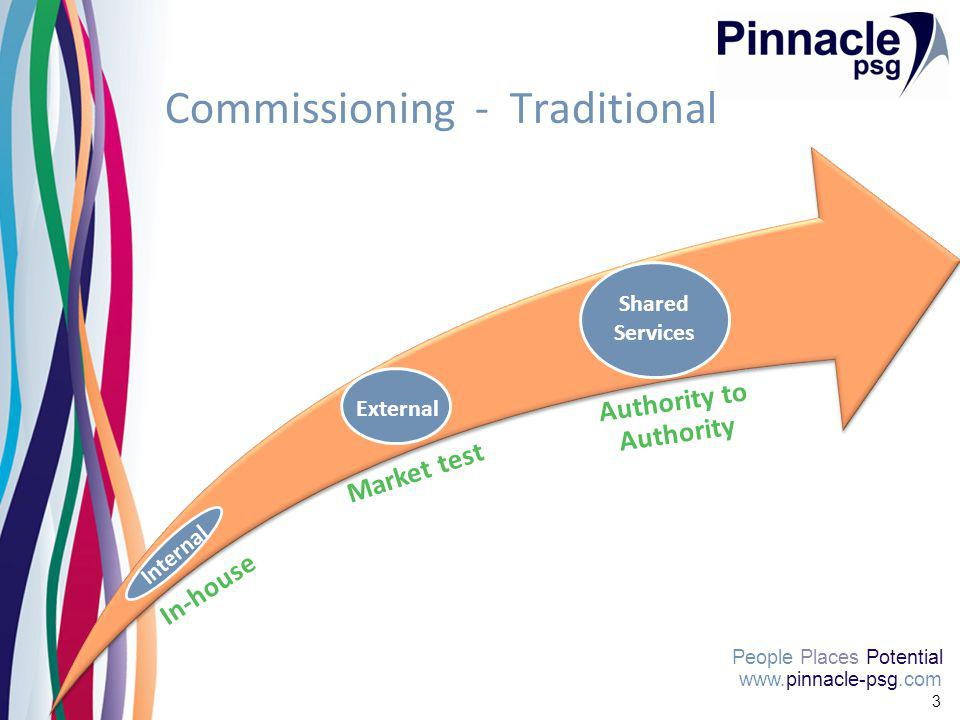 People Places Potential 3 Commissioning - Traditional In-house Market test Authority to Authority Shared Services External Internal