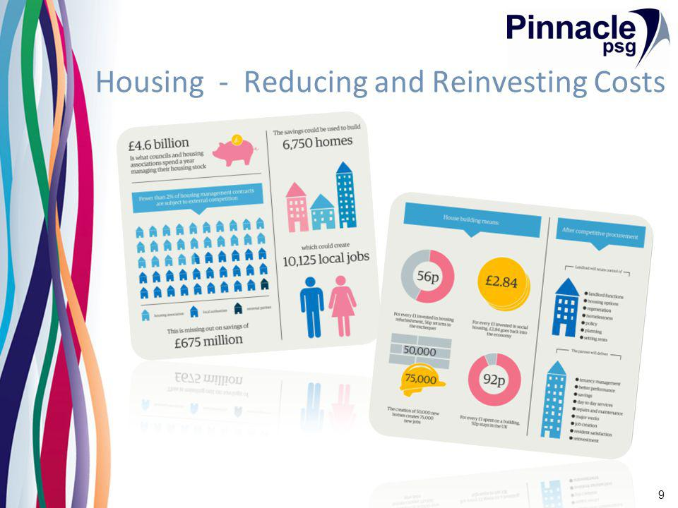 www.pinnacle-psg.com People Places Potential 10 Using Housing as a Catalyst