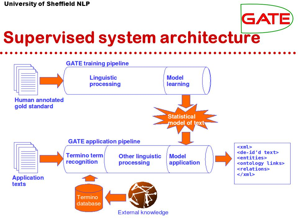 University of Sheffield NLP Supervised system architecture