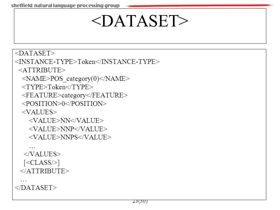 23(30) Token POS_category(0) Token category 0 NN NNP NNPS … [ ] …