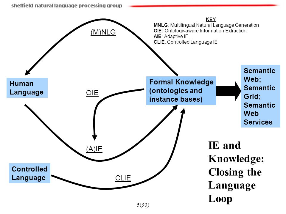 5(30) Human Language Formal Knowledge (ontologies and instance bases) (A)IE CLIE (M)NLG Controlled Language OIE Semantic Web; Semantic Grid; Semantic Web Services KEY MNLG: Multilingual Natural Language Generation OIE: Ontology-aware Information Extraction AIE: Adaptive IE CLIE: Controlled Language IE IE and Knowledge: Closing the Language Loop