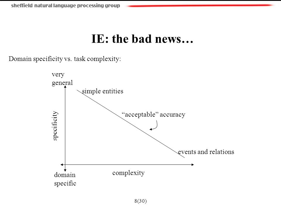 8(30) IE: the bad news… Domain specificity vs.