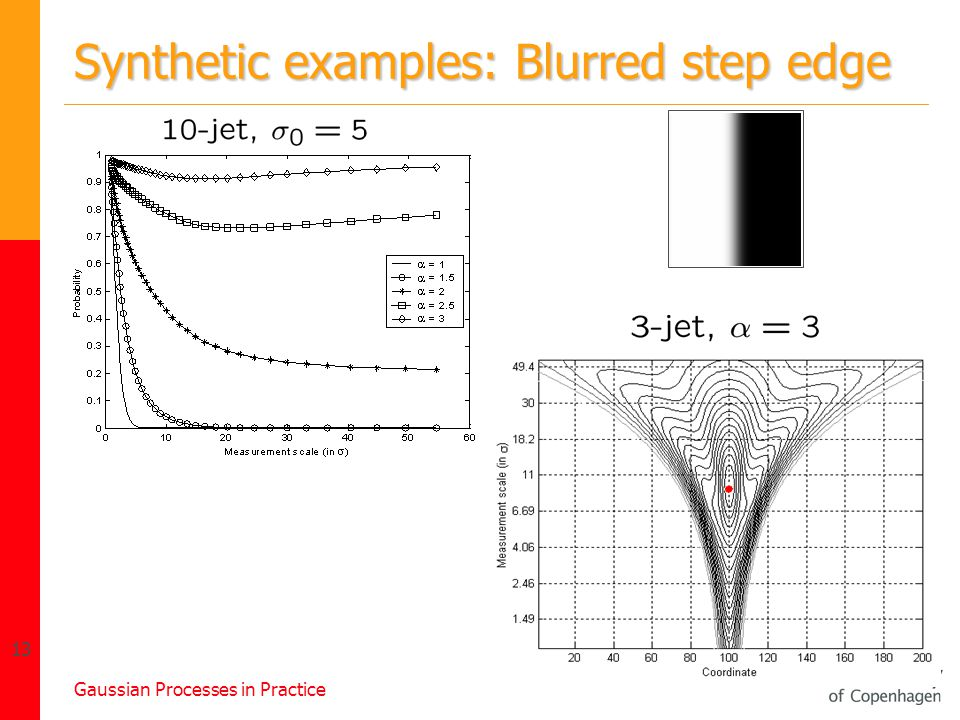 Gaussian Processes in Practice 13 Synthetic examples: Blurred step edge