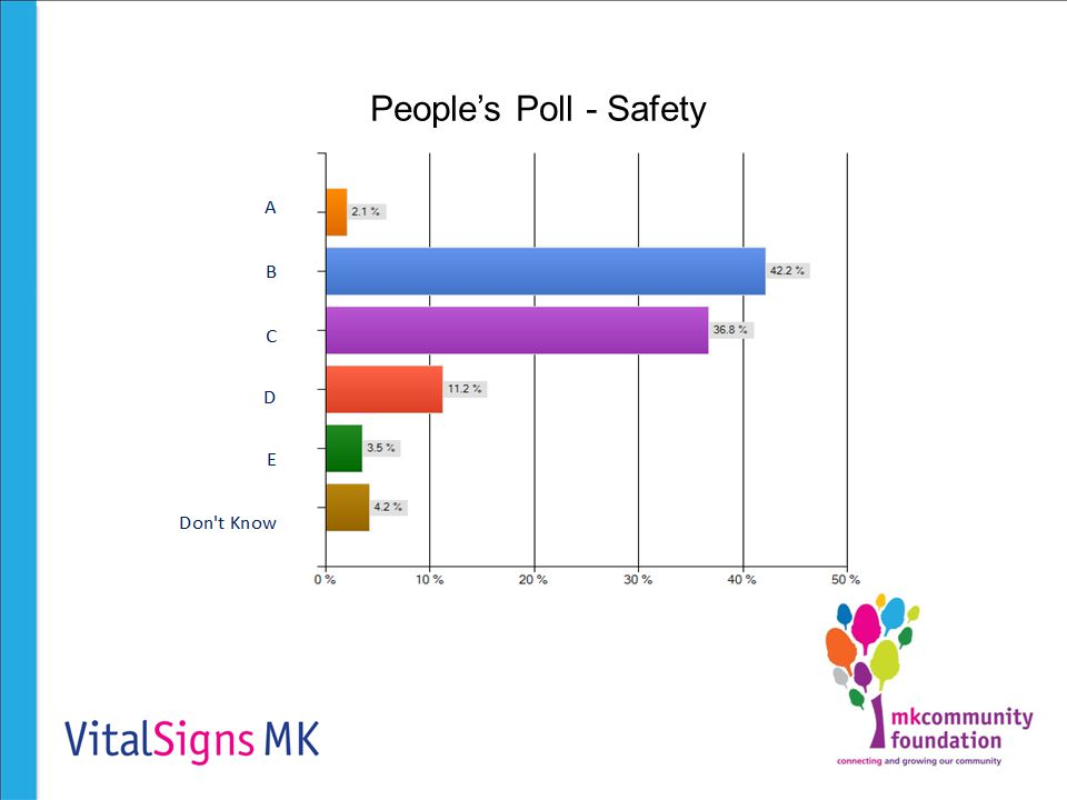 People's Poll - Safety
