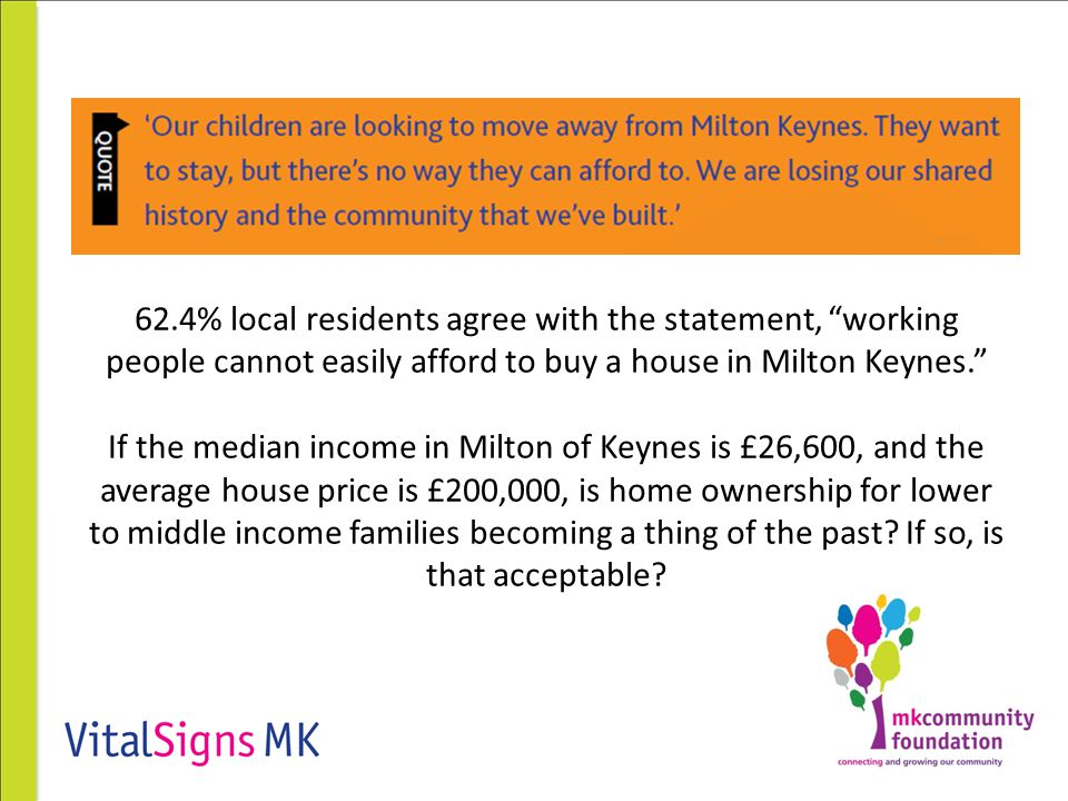 62.4% local residents agree with the statement, working people cannot easily afford to buy a house in Milton Keynes. If the median income in Milton of Keynes is £26,600, and the average house price is £200,000, is home ownership for lower to middle income families becoming a thing of the past.