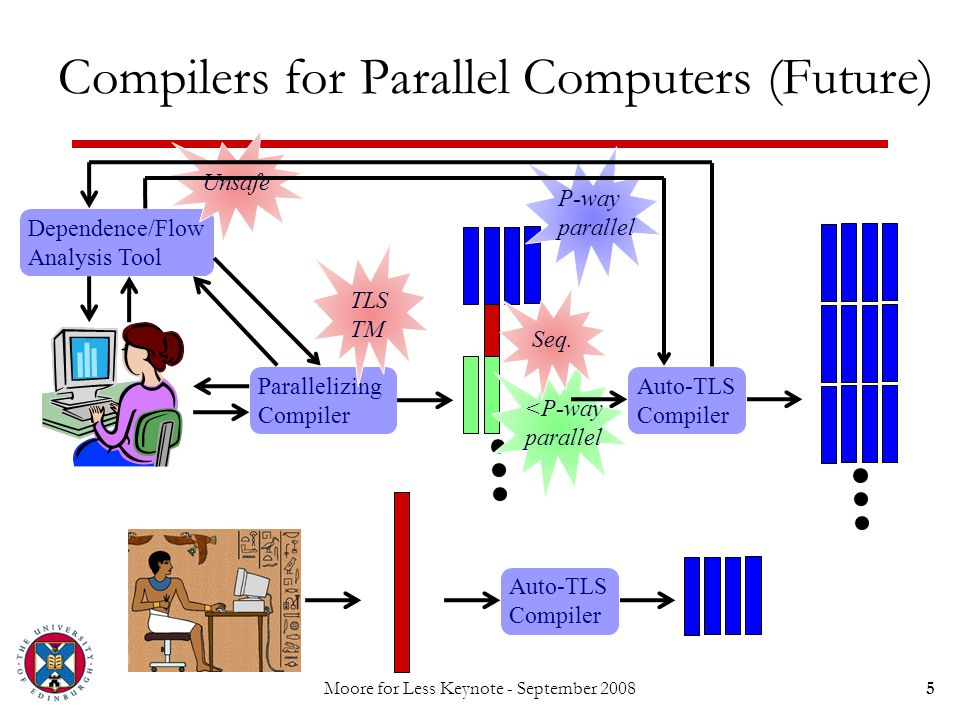 Moore for Less Keynote - September 20085 Compilers for Parallel Computers (Future) Dependence/Flow Analysis Tool Parallelizing Compiler Unsafe <P-way
