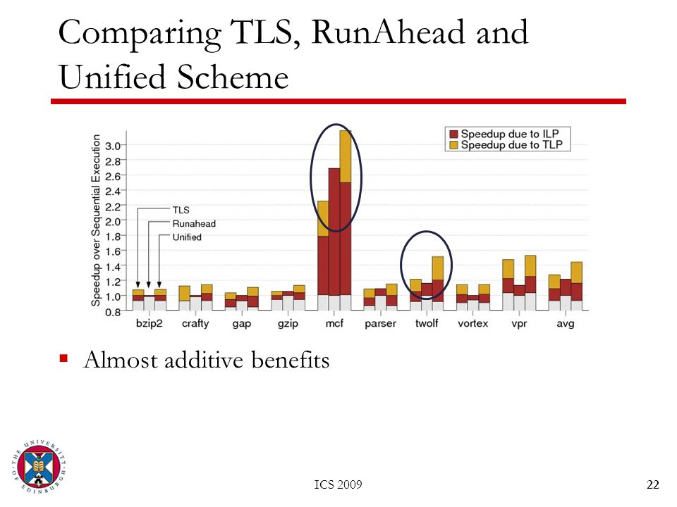 ICS 200922 Comparing TLS, RunAhead and Unified Scheme  Almost additive benefits