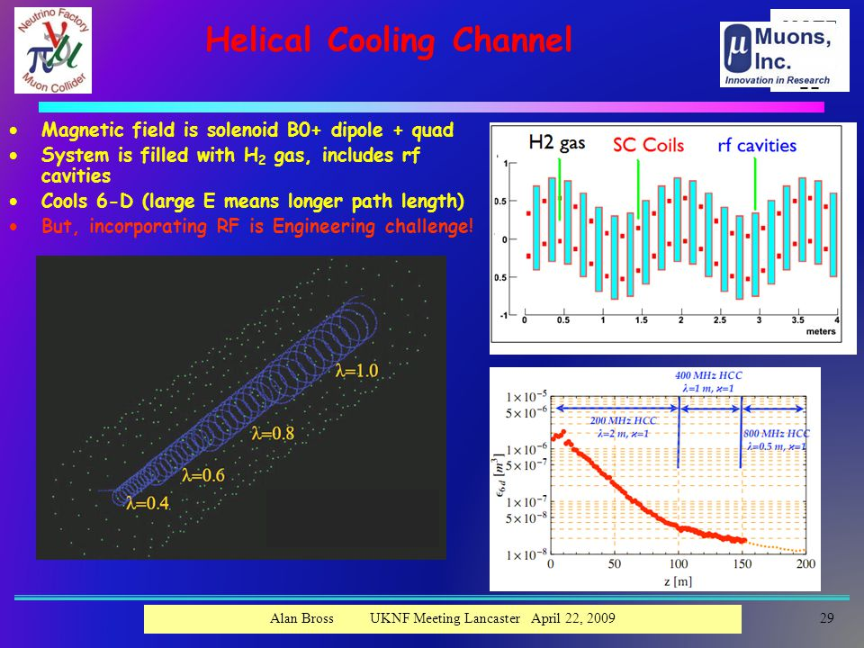 Helical Cooling Channel  Magnetic field is solenoid B0+ dipole + quad  System is filled with H 2 gas, includes rf cavities  Cools 6-D (large E means longer path length)  But, incorporating RF is Engineering challenge.