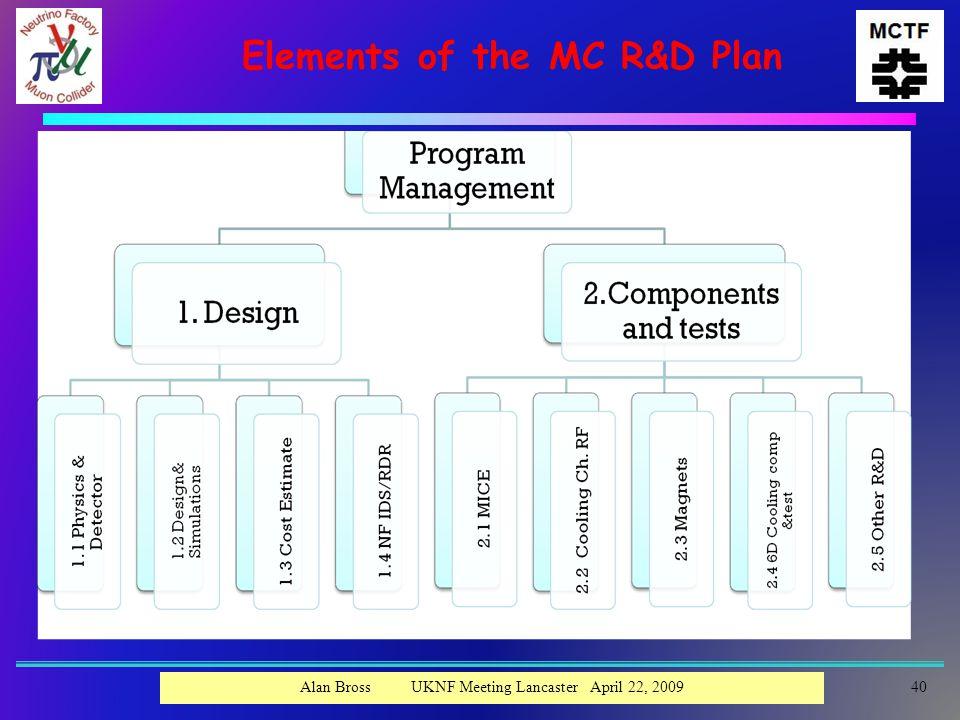 Elements of the MC R&D Plan 40Alan Bross UKNF Meeting Lancaster April 22, 2009