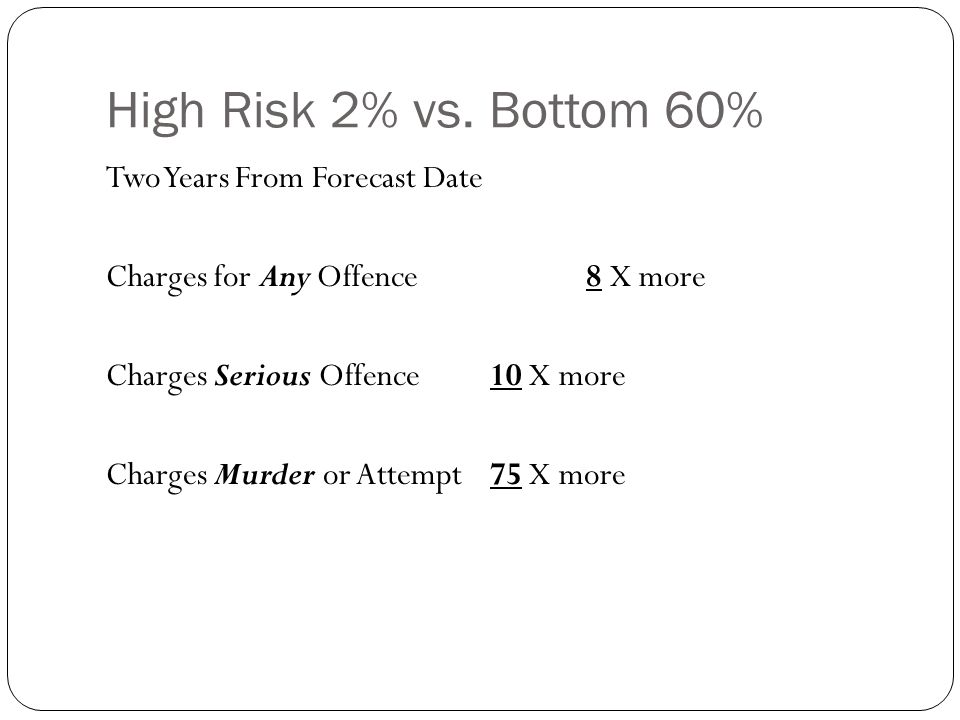 High Risk 2% vs.