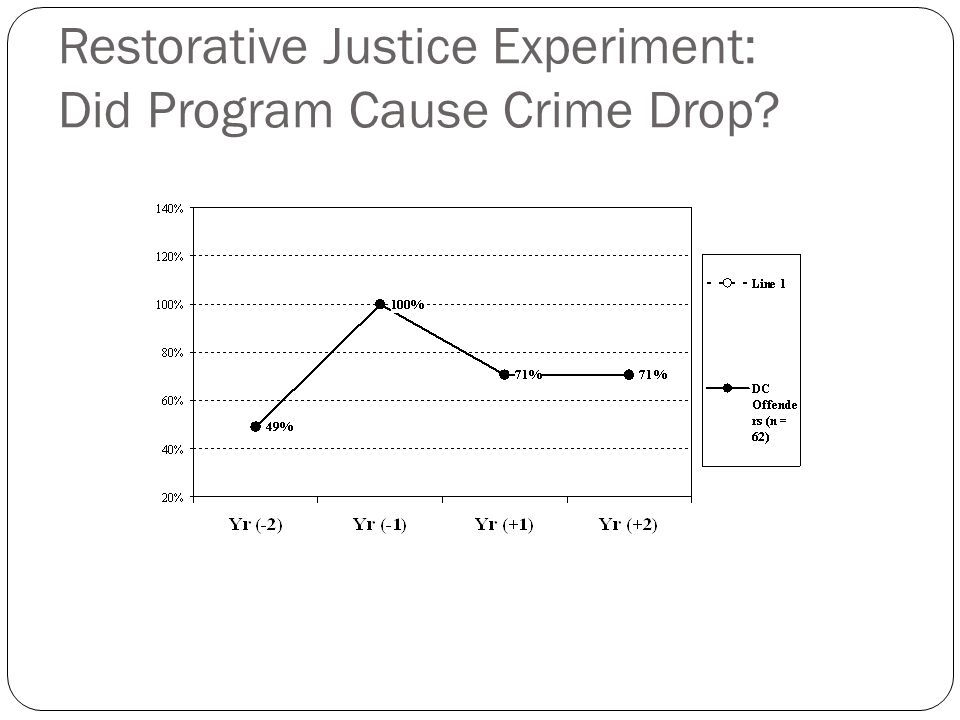 Restorative Justice Experiment: Did Program Cause Crime Drop?