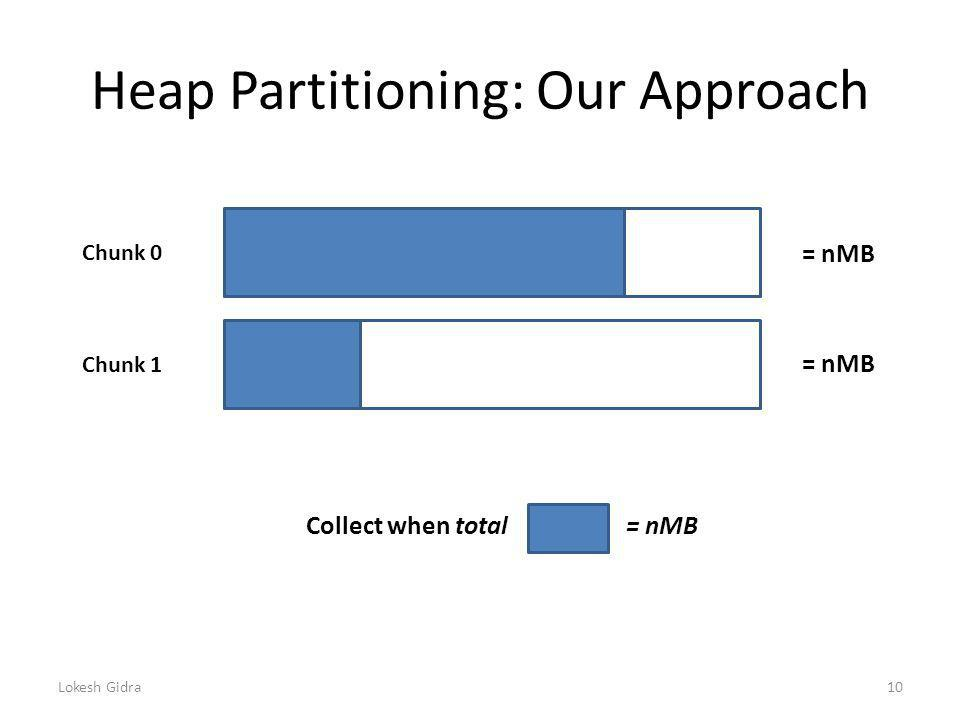 Heap Partitioning: Our Approach Lokesh Gidra10 Chunk 0 Chunk 1 = nMB Collect when total= nMB