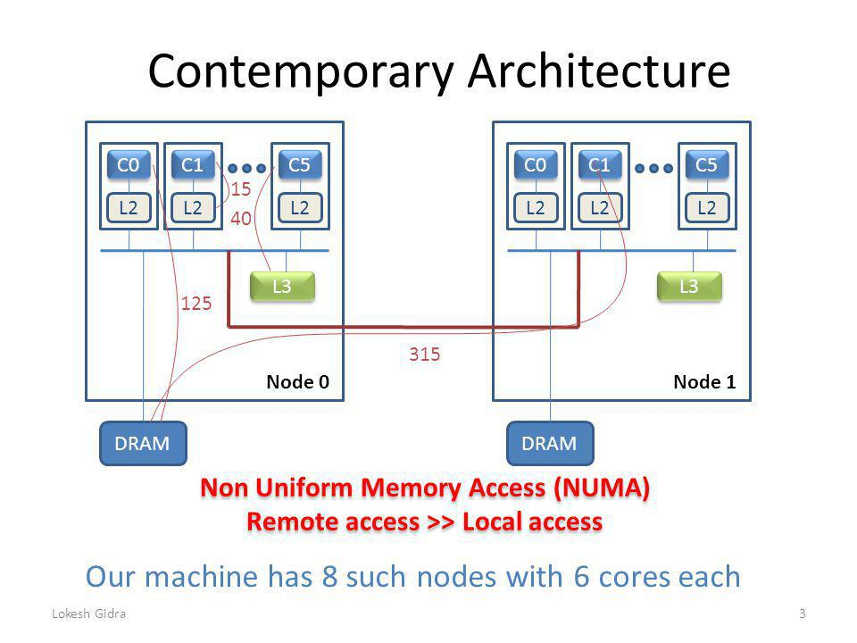 Contemporary Architecture C0 C1 C5 L2 L3 DRAM C0 C1 C5 L2 L3 DRAM Our machine has 8 such nodes with 6 cores each Non Uniform Memory Access (NUMA) Remote access >> Local access Non Uniform Memory Access (NUMA) Remote access >> Local access Lokesh Gidra3 15 40 125 315 Node 0Node 1