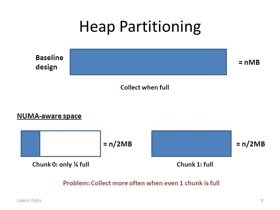 Heap Partitioning Lokesh Gidra9 = nMB Baseline design NUMA-aware space = n/2MB Chunk 0: only ¼ fullChunk 1: full Collect when full Problem: Collect more often when even 1 chunk is full = n/2MB