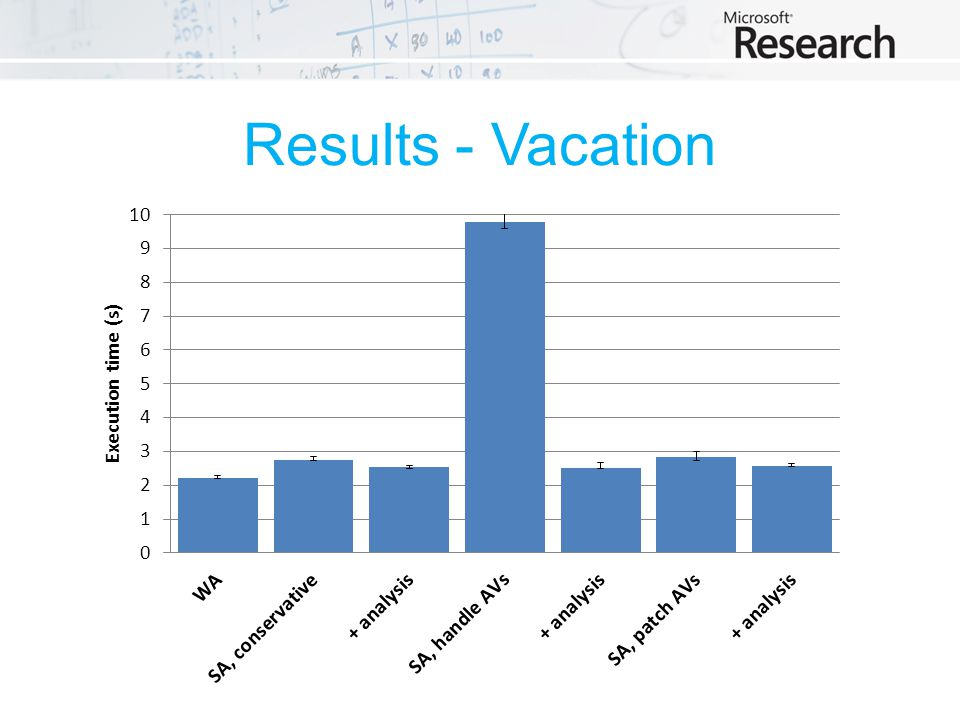 Results - Vacation