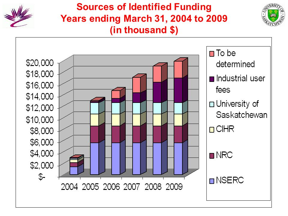 Sources of Identified Funding Years ending March 31, 2004 to 2009 (in thousand $)
