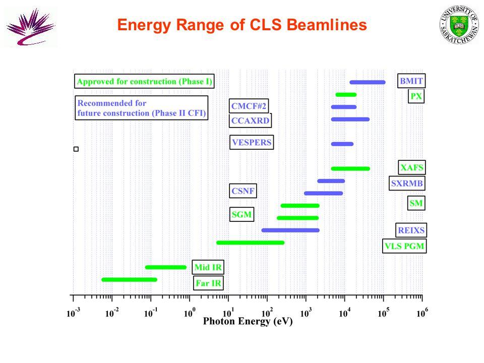 Energy Range of CLS Beamlines
