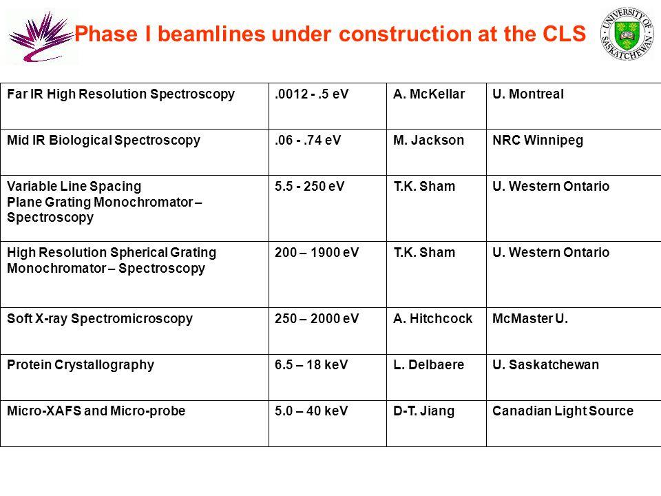 Phase II beamlines proposed at the CLS U.SaskatchewanD.