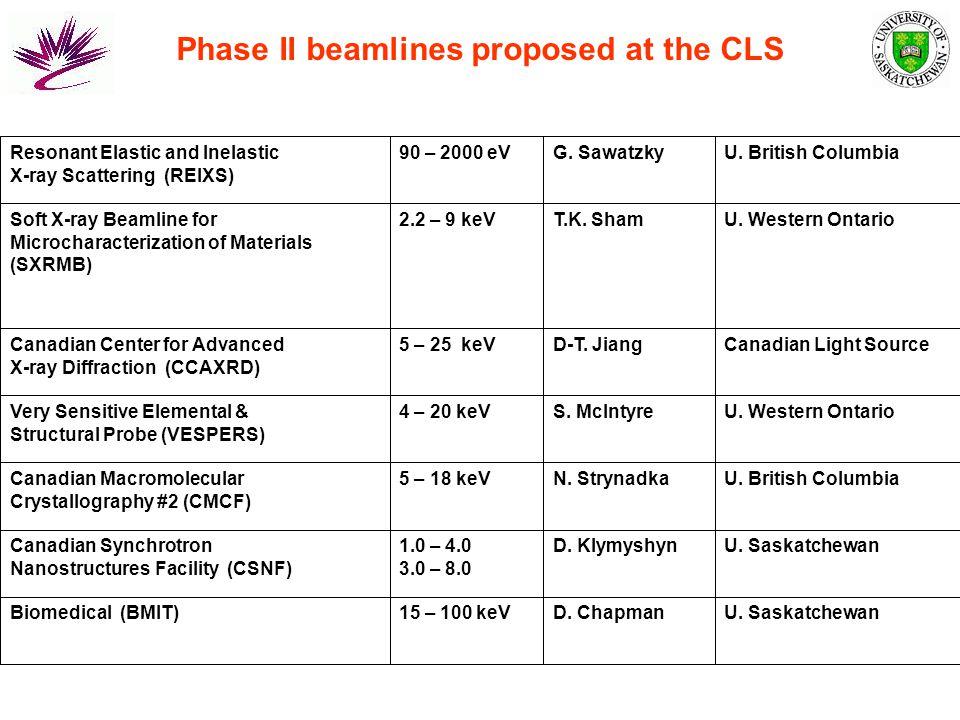 Phase II beamlines proposed at the CLS U. SaskatchewanD.