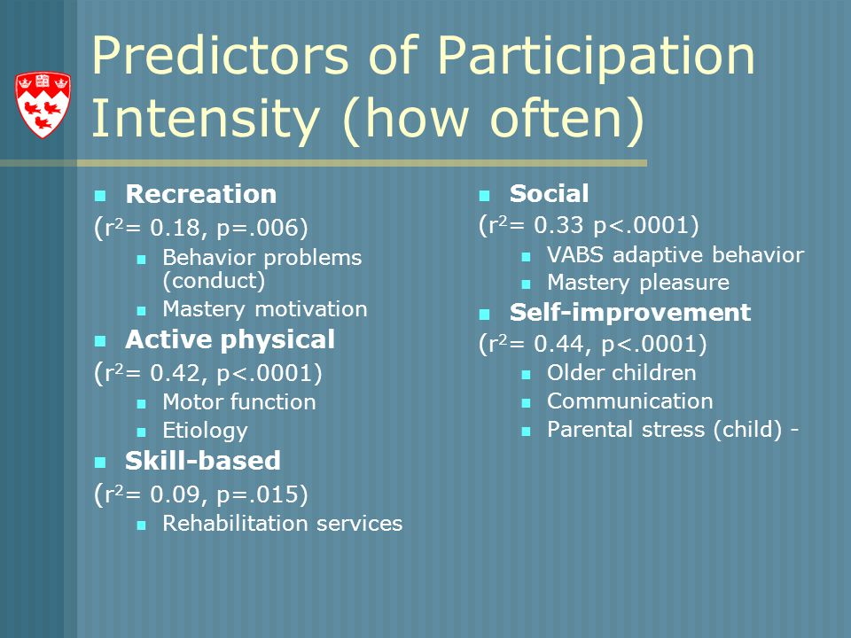 Predictors of Participation Intensity (how often) Recreation ( r 2 = 0.18, p=.006) Behavior problems (conduct) Mastery motivation Active physical ( r 2 = 0.42, p<.0001) Motor function Etiology Skill-based ( r 2 = 0.09, p=.015) Rehabilitation services Social ( r 2 = 0.33 p<.0001) VABS adaptive behavior Mastery pleasure Self-improvement ( r 2 = 0.44, p<.0001) Older children Communication Parental stress (child) -