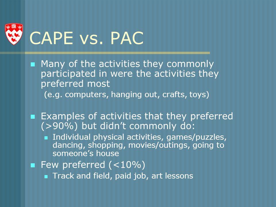 CAPE vs.