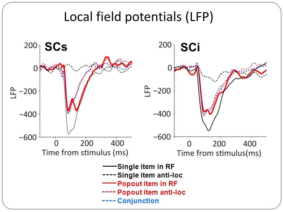 SCs SCi Single item in RF Single item anti-loc Popout item in RF Popout item anti-loc Conjunction Local field potentials (LFP)