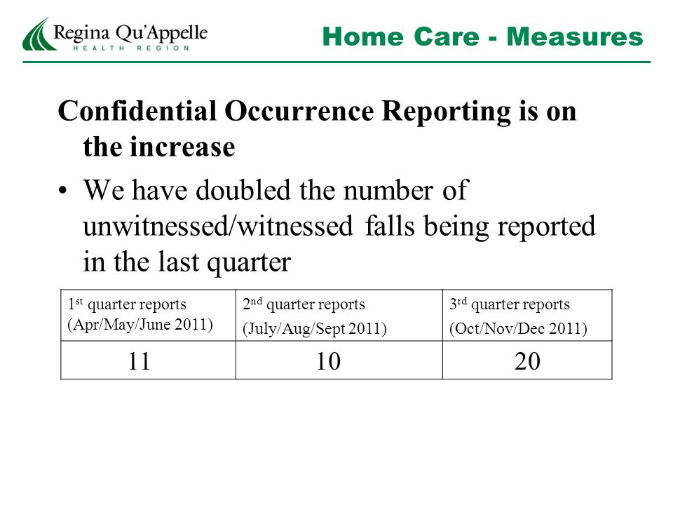 Home Care - Measures Confidential Occurrence Reporting is on the increase We have doubled the number of unwitnessed/witnessed falls being reported in the last quarter 1 st quarter reports (Apr/May/June 2011) 2 nd quarter reports (July/Aug/Sept 2011) 3 rd quarter reports (Oct/Nov/Dec 2011) 11 10 20