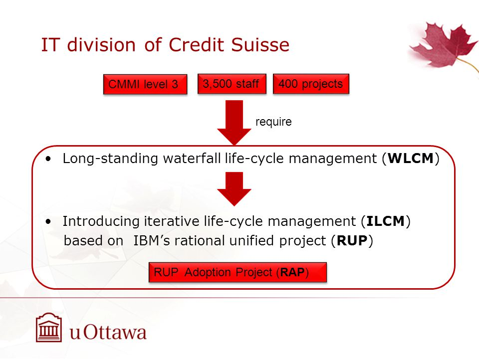 IT division of Credit Suisse Long-standing waterfall life-cycle management (WLCM) Introducing iterative life-cycle management (ILCM) based on IBM's rational unified project (RUP) CMMI level 3 3,500 staff 400 projects RUP Adoption Project (RAP) require