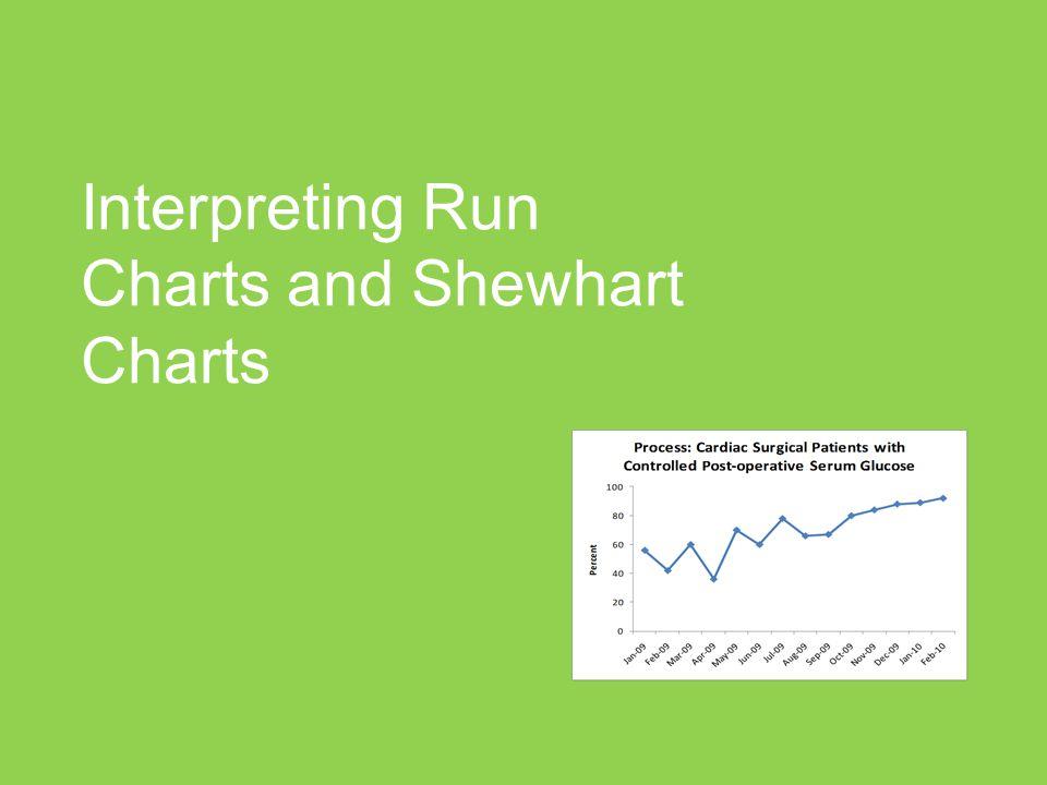Agenda Features of Run Charts Interpreting Run Charts A quick mention of variation Features of Shewhart Charts Interpreting Shewhart Charts