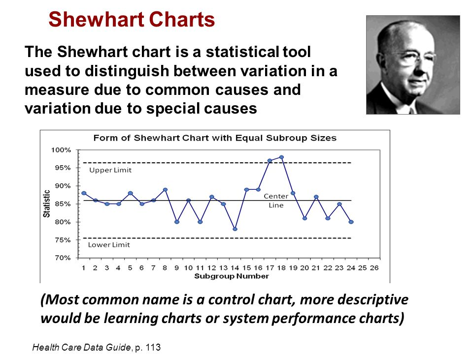 Shewhart Charts The Shewhart chart is a statistical tool used to distinguish between variation in a measure due to common causes and variation due to