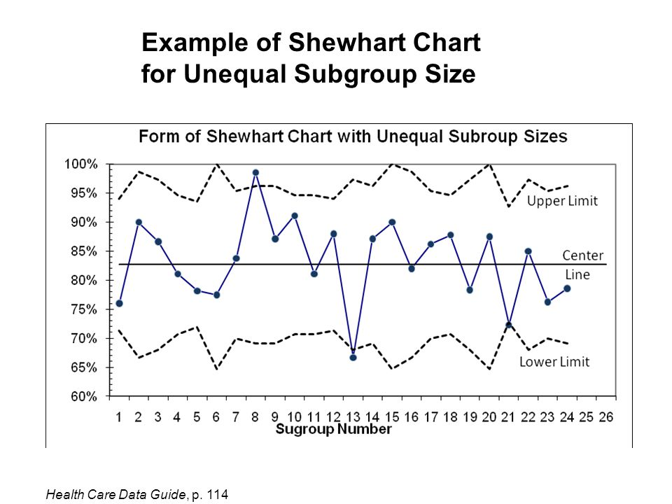 Example of Shewhart Chart for Unequal Subgroup Size Health Care Data Guide, p. 114