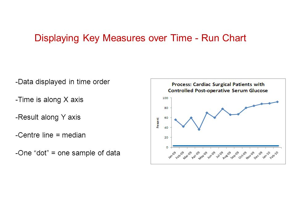 Median 429 1.Determine if change is an improvement Three Uses of Run Charts in Quality Work The Data Guide, p 3-18