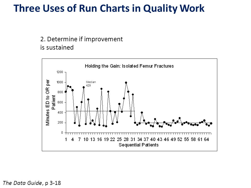 Median 429 Three Uses of Run Charts in Quality Work The Data Guide, p 3-18 2. Determine if improvement is sustained