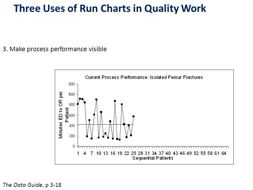 How Do We Analyze a Run Chart.