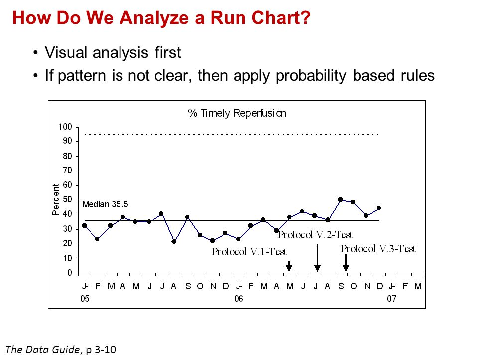 How Do We Analyze a Run Chart? Visual analysis first If pattern is not clear, then apply probability based rules The Data Guide, p 3-10