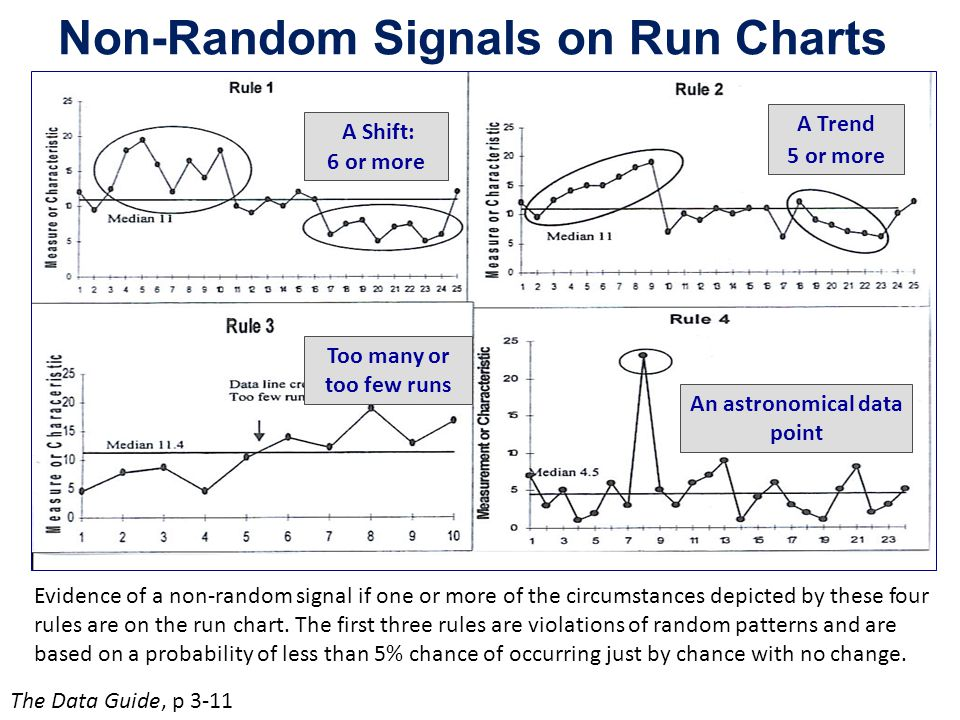 Non-Random Signals on Run Charts A Shift: 6 or more An astronomical data point Too many or too few runs A Trend 5 or more The Data Guide, p 3-11 Evide