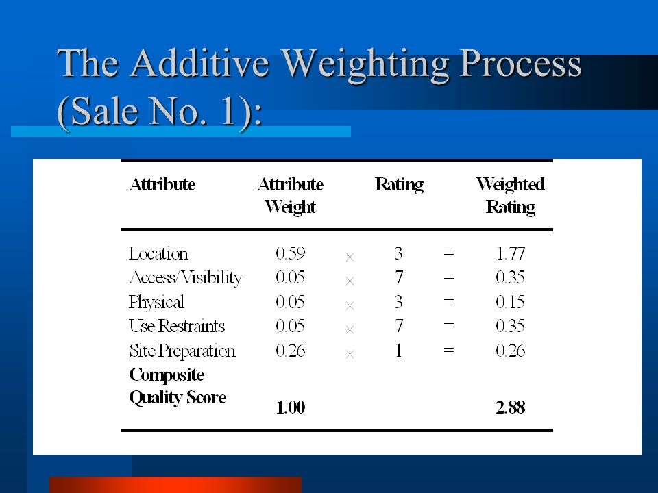 The Additive Weighting Process (Sale No. 1):