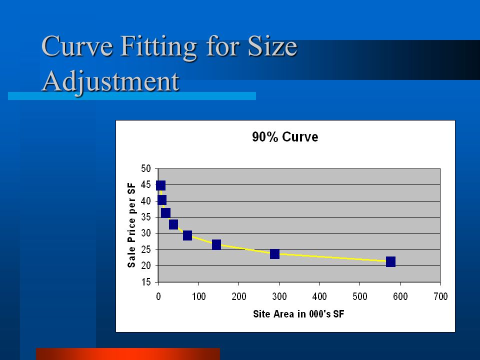 Curve Fitting for Size Adjustment