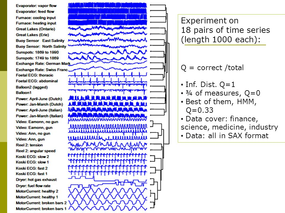 Experiment on 18 pairs of time series (length 1000 each): Q = correct /total Inf.