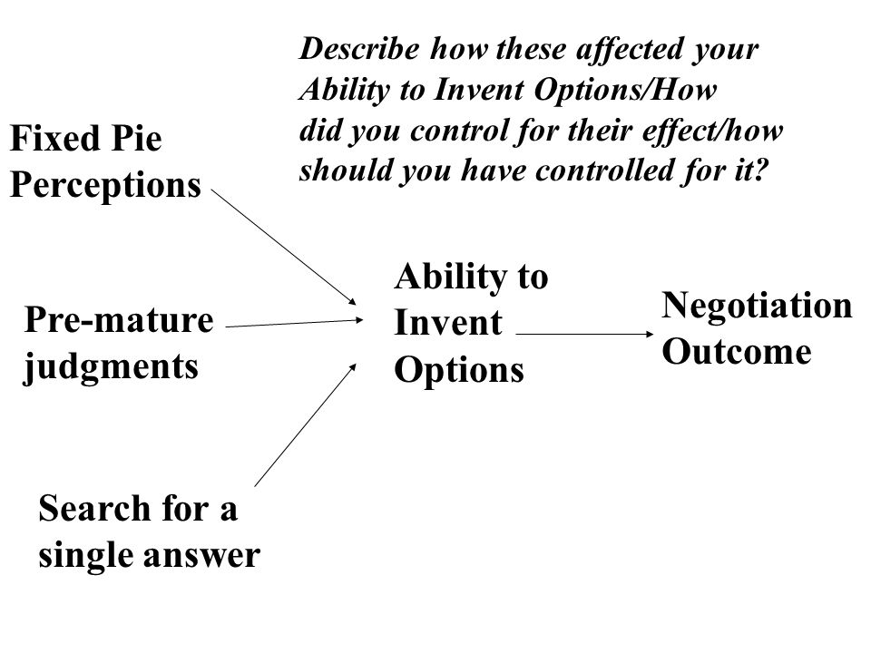 Ability to Invent Options Negotiation Outcome Fixed Pie Perceptions Pre-mature judgments Search for a single answer Describe how these affected your Ability to Invent Options/How did you control for their effect/how should you have controlled for it