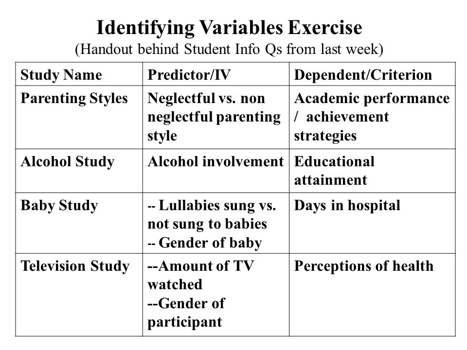 Identifying Variables Exercise (Handout behind Student Info Qs from last week) Study NamePredictor/IVDependent/Criterion Parenting StylesNeglectful vs.