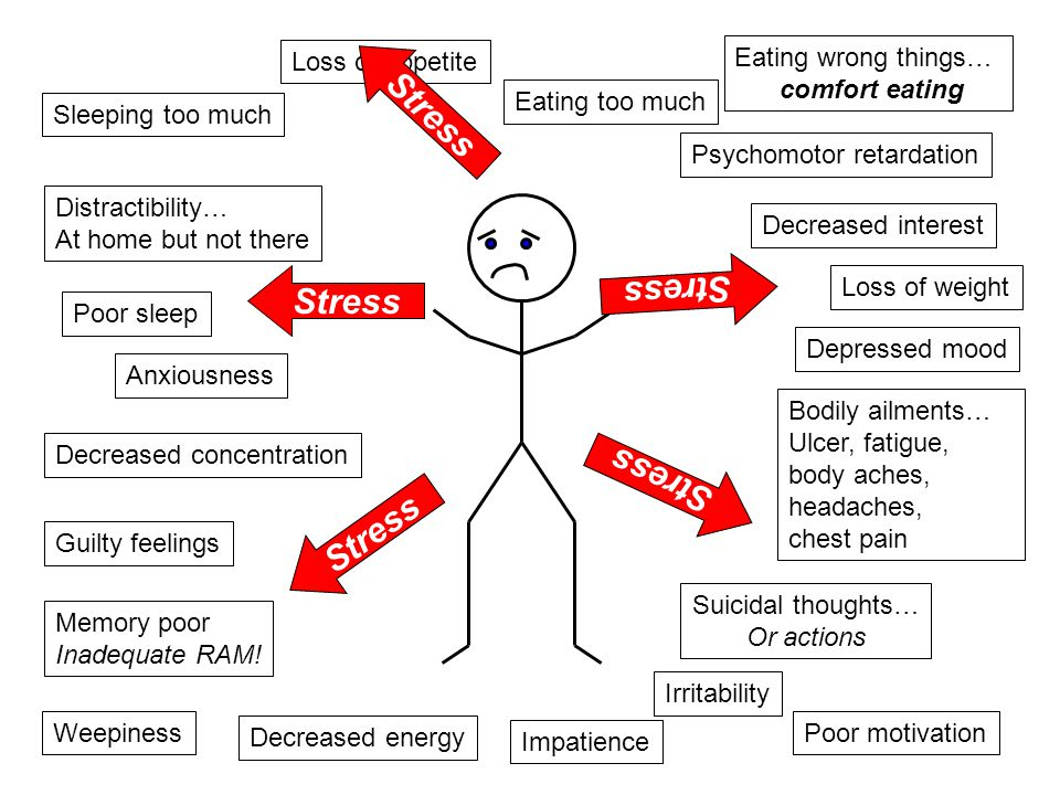 Stress Poor sleep Anxiousness Depressed mood Loss of weight Loss of appetite Eating too much Eating wrong things… comfort eating Guilty feelings Decreased energy Sleeping too much Distractibility… At home but not there Irritability Impatience Weepiness Decreased interest Poor motivation Bodily ailments… Ulcer, fatigue, body aches, headaches, chest pain Decreased concentration Memory poor Inadequate RAM.